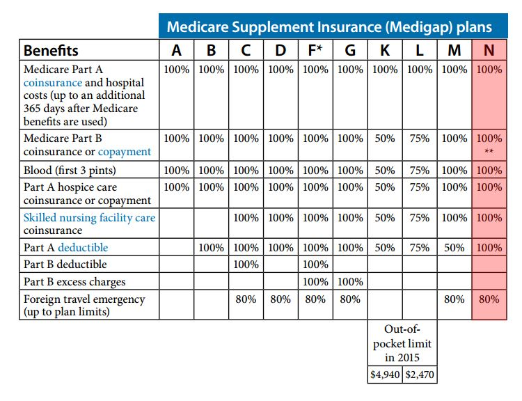 mutual of omaha medicare supplement plan n